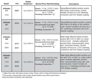 Well aeration info table
